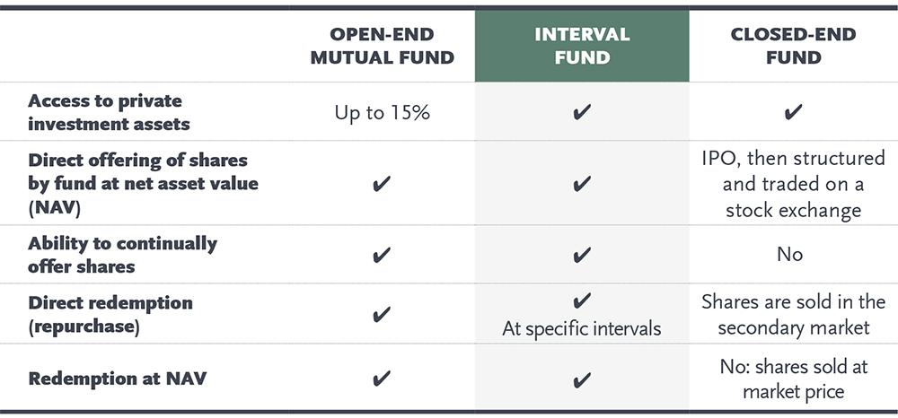 Interval Fund Definition